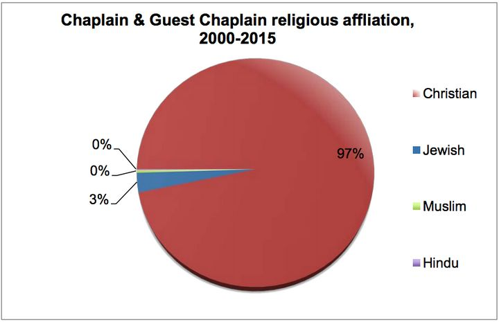 A pie chart showing the breakdown of invocations by religious denomination of the person giving it.