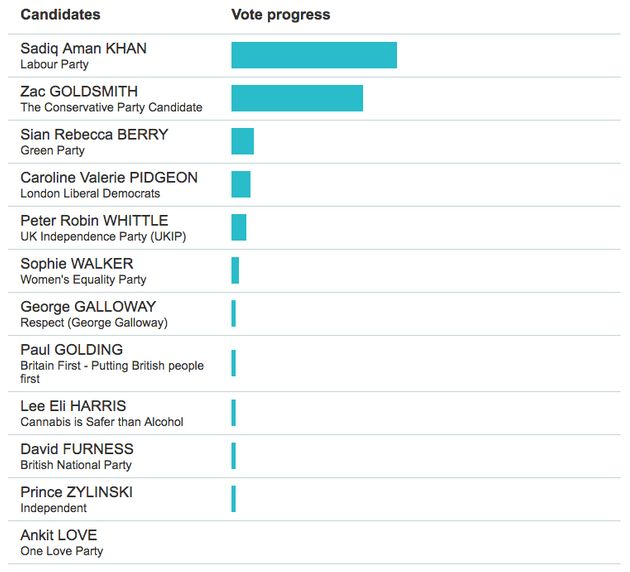 CLICK HERE FOR A REAL TIME VERSION.The graph provides a representation of the first choice votes...