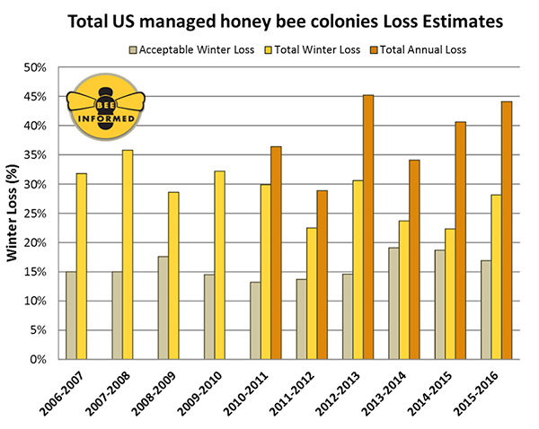 Summary of the total overwinter colony losses (October 1 – April 1) of managed honey bee colonies in the United States
