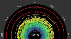 Sobering GIF Shows Earth's Climate Spiraling Toward The