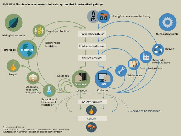 This diagram, made by the Ellen MacArthur Foundation, outlineshow a circular economy would