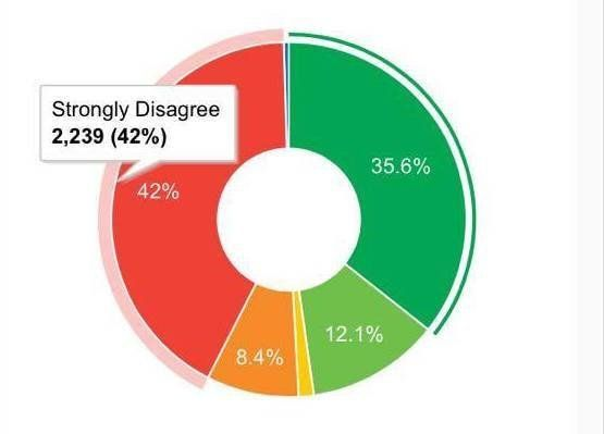 The final vote breakdown at Exeter Students' Guild, 42% strongly disagreed that the Guild should cut...