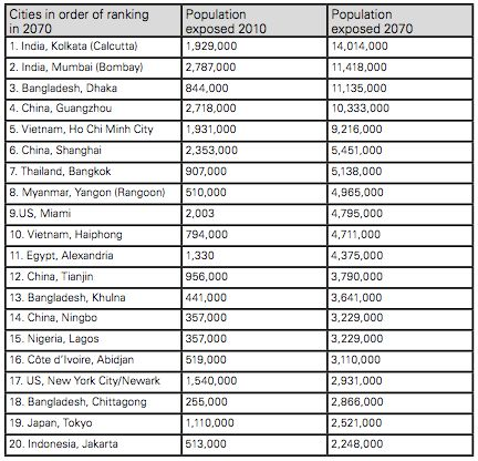 The world's top 20 cities ranked in terms of population exposed to coastal flooding in 2010 and 2070. The rising numbers refl