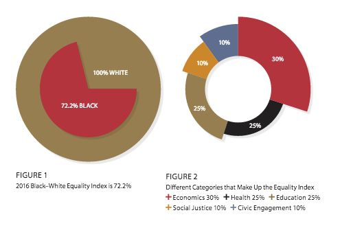 These figures show how various categories are weighted to help determine this year's equality index.