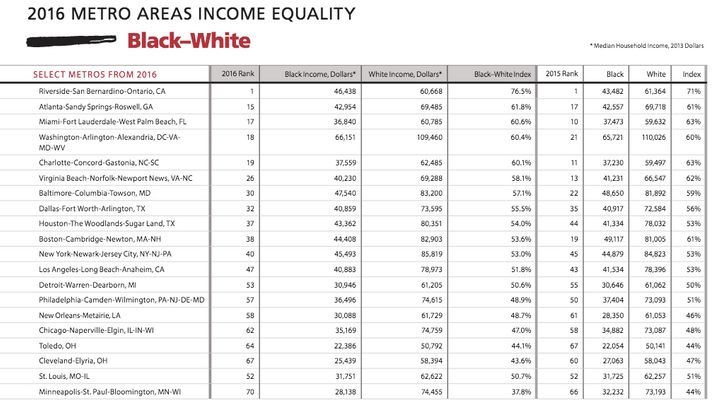 This figures shows a breakdown of select metro areas around the country and where they rank in terms of income inequality.&nb