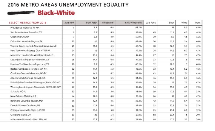 This figures shows a breakdown of select metro areas around the country and where they rank in terms of unemployment inequali