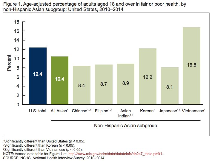 "This graph shows that Vietnamese-Americans are more likely than the general U.S. population to report ""poor"" or ""fair"" health."