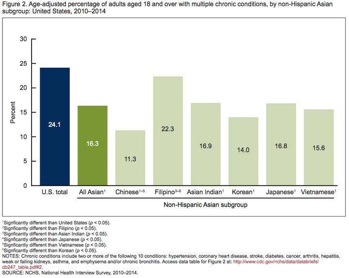 Among other Asian subgroups, Filipino-Americans are more likely to report that they suffer from multiple chronic conditions.