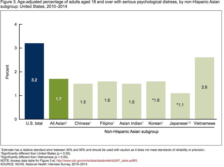 Vietnamese-Americans report the most psychological distress compared to other Asian subgroups.
