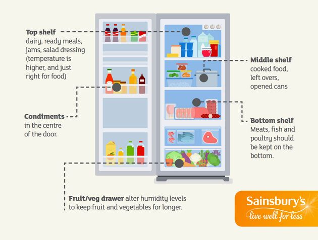 Sainsbury's Is Giving People Fridges With Cameras Inside To Help Curb Food