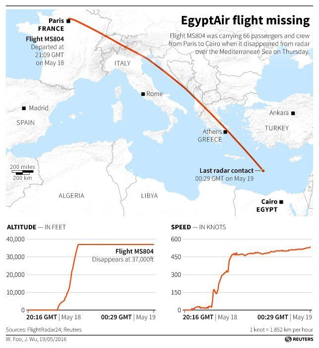 Map locating the flight path of EgyptAir Flight MS804 which disappeared over the Mediterranean Sea enroute from Paris to Cair