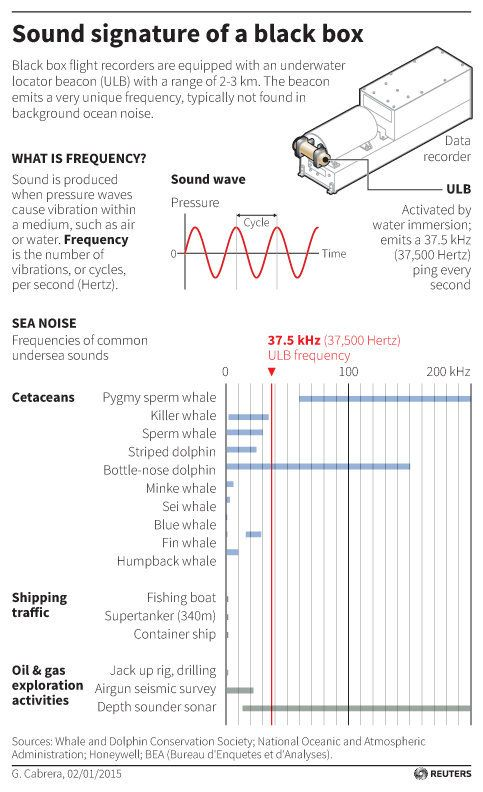 Graphic describing sound frequency and how an Underwater Locator Beacon works. Includes chart with frequencies of common unde