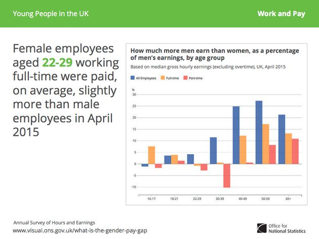 How Much Are Young People Paid? Statistics Reveal Lower Average Pay For Younger
