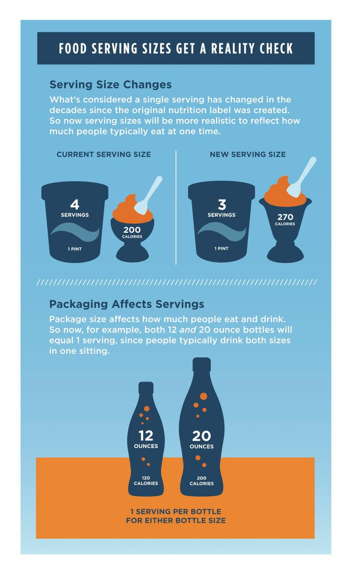 Serving sizes will more accurately reflect the way people buy and eat food.