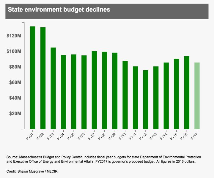 Source: Massachusetts Budget and Policy Center. Includes fiscal year budgets for state Department of Environmental Protection