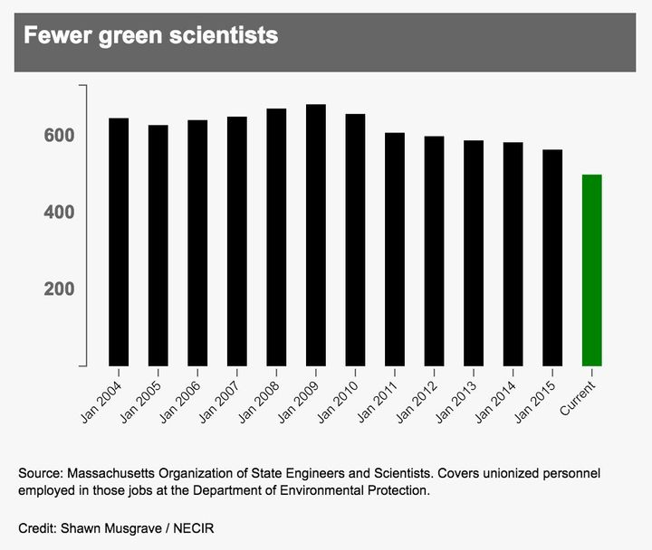 Source: Massachusetts Organization of State Engineers and Scientists. Covers unionized personnel employed in those jobs at th