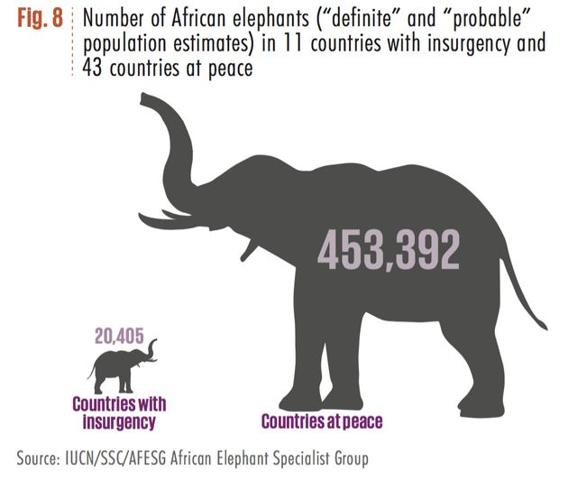 The number of African elephant is muchhigher in countries that areat