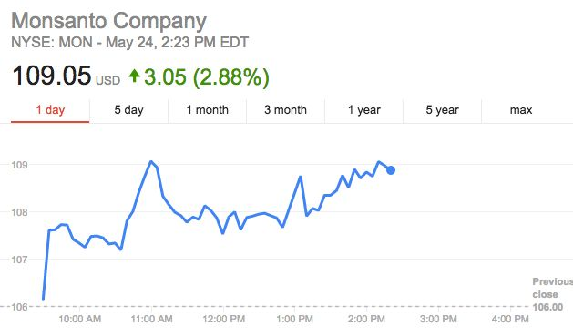 Shares of Monsanto spiked by about 3 percent after its widely expected rejection of Bayer's initial bid.