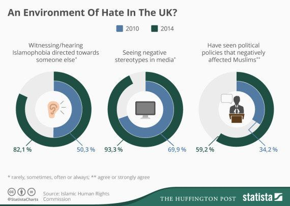 Islamophobia in statistics, produced for HuffPost UK by