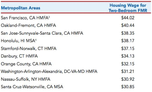 Half of the most expensive metropolitan areas to rent in are in California. HMFA is short for HUD Metro Fair Market Rent (FMR
