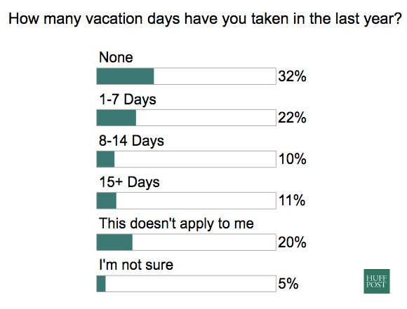 Way Too Many Americans Didn't Take Enough Vacation Days Last