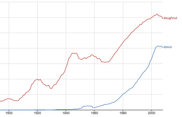 It's no surprise that donut (blue line) surged in popularity around 1950, the year of Dunkin' Donuts' launch.
