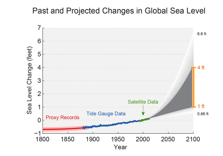 Estimated, observed, and possible future amounts of global sea level rise from 1800 to 2100.