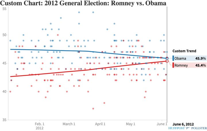 Polling averages, January to June 2012.