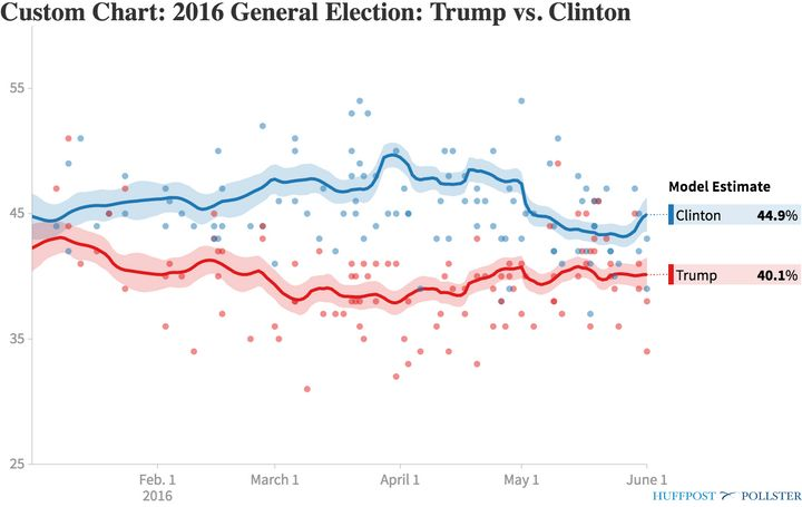 Polling averages, January to June 2016.