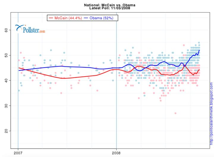 Polling averages for the entire 2008 election cycle.