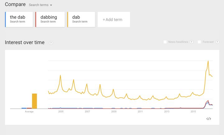 Peaking during February 2016's Super Bowl, Google searches for The Dab tanked the following month.<i></i>