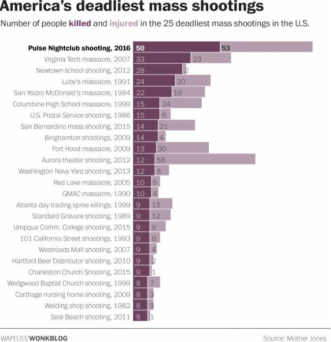 HUFFPOLLSTER: The Deadliest Mass Shooting In U.S. History