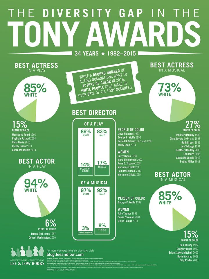 A breakdown of the Tonys diversity problem.