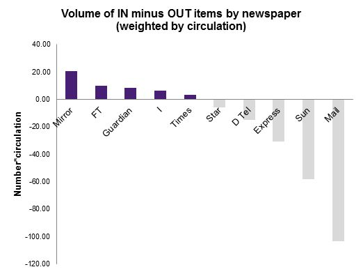 Weighted by circulation, newspaper coverage has been overwhelmingly for