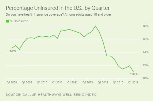 The plummeting uninsured rate is one of the Obamacare problems House Republicans seek to remedy.