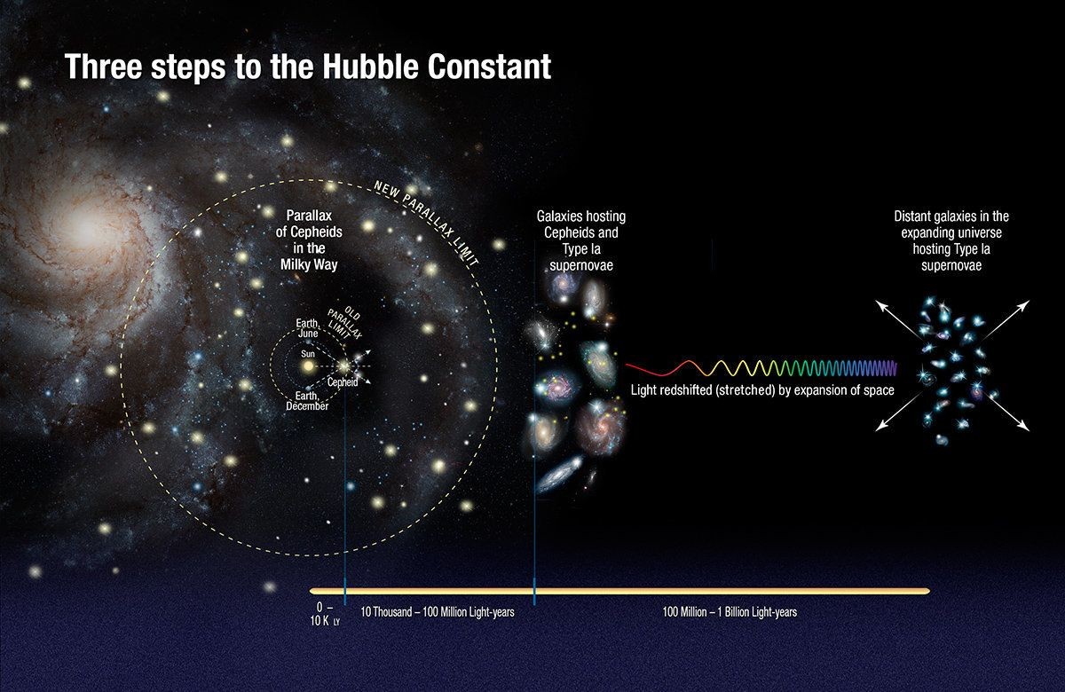 The calculations used to arrive at a more accurate value for the Hubble constant required astronomers to measure the distance