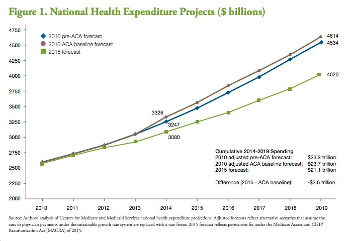 This chart shows projections for how much the U.S. spends on health care. The top line is what government auditors predicted