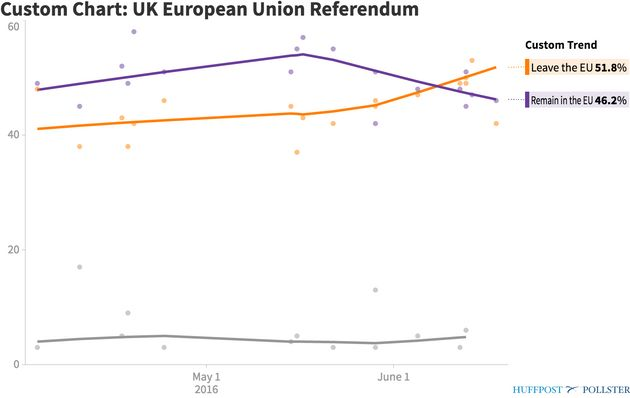 Brexit Polls Offer Little Insight Into UK Voter