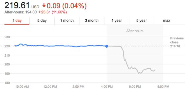 Tesla's stock price dropped on news of the bid in after-hours