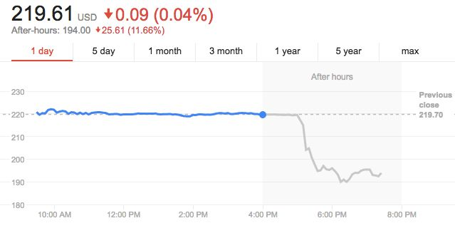 Tesla's stock price droppedon news of the bid in after-hours trading.