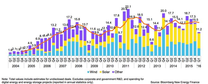 Solar has generally seen more new investment than wind in Americarecently. Numbers seen here representbillions of