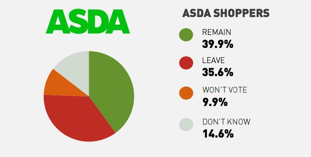 Tesco, Asda, Sainsbury's, Morrisons And Waitrose Shoppers Reveal Voting Intentions For EU