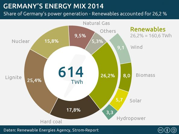 In 2014, about 26.2 percent of Germany's 614 terawatt-hours of energy came from renewable sources.