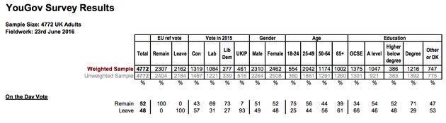 Eu Referendum YouGov Poll Shows 7% Of Ukip Supporters Voted To