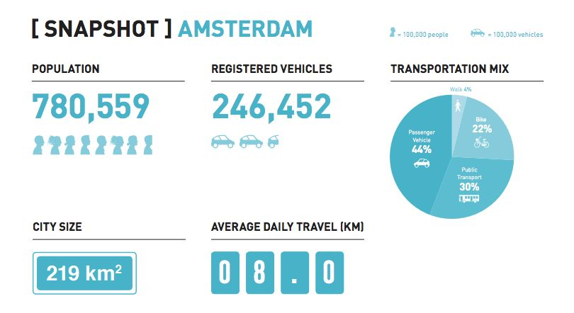 <i>Less than half of Amsterdam's citizens report a passenger vehicle as their primary mode of transportation.</i>