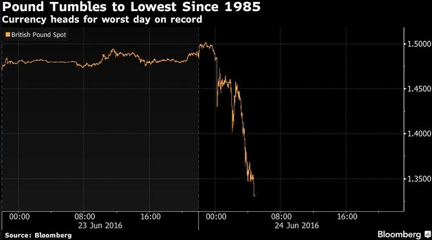 Free-fall: The pound has dropped to a 30-year low against the