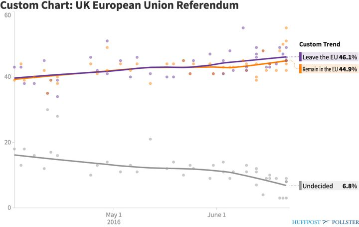 "Internet Brexit polls showed ""Leave"" ahead of ""Remain"""