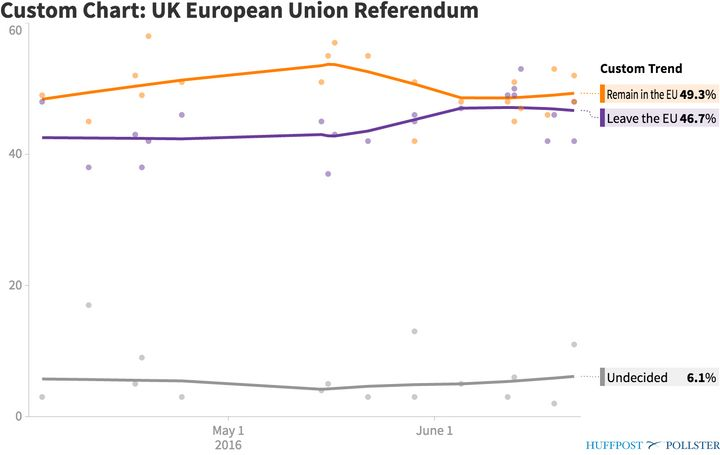 "Phone Brexit polls showed ""Remain"" ahead of ""Leave."""