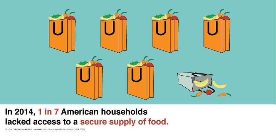 Throw Away Food