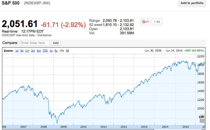 The S&P 500 index took a steep dive in 2008, but it has since regained its value several times over.
